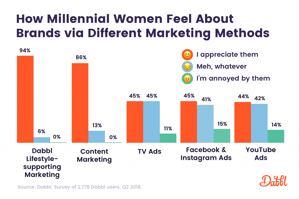How millennial women feel about brands via different marketing methods.