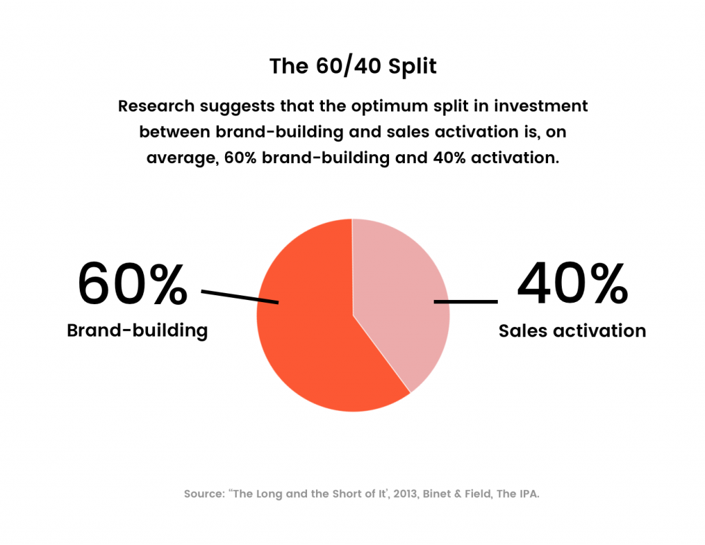 The 60 40 marketing split