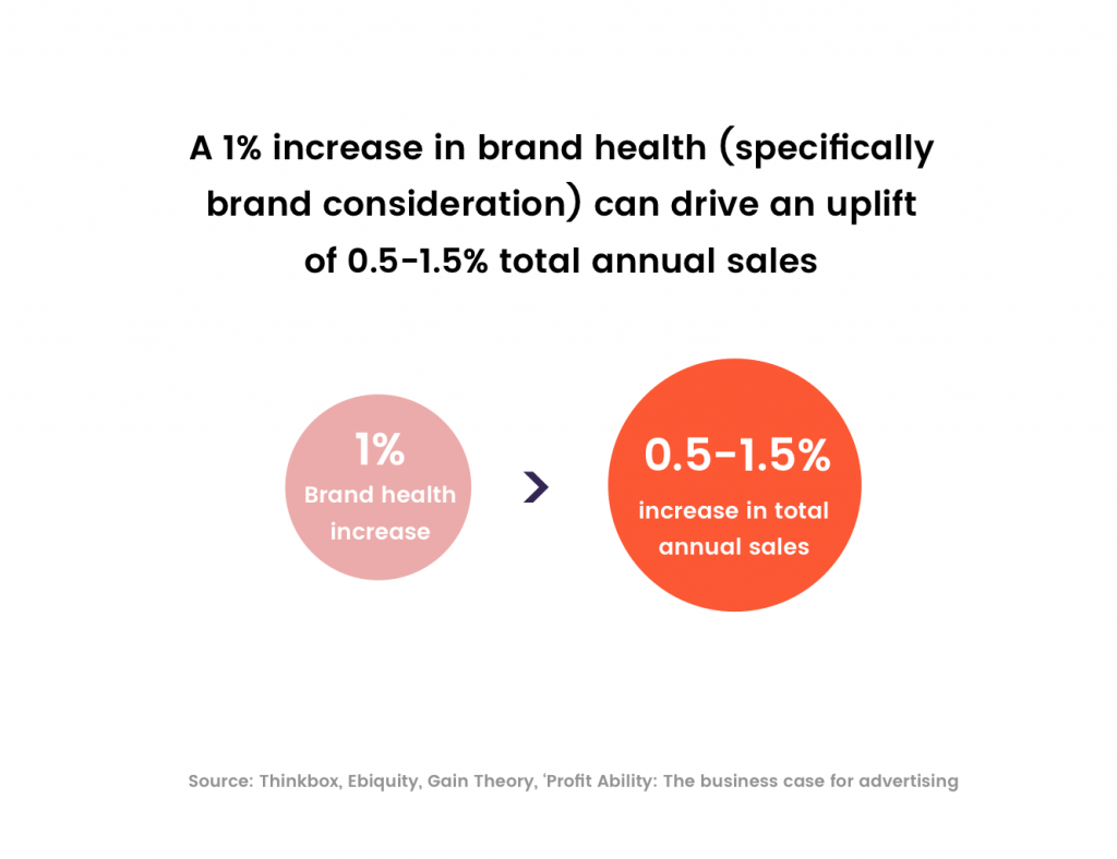 Brand health and sales