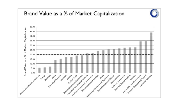 Brand value as percentage of market cap