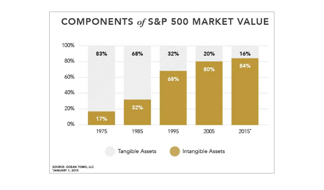 Business value measured in tangible vs intangible assets
