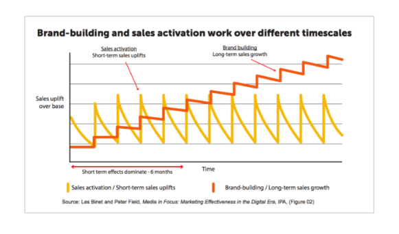 Top of funnel brand-building vs bottom of funnel sales activation