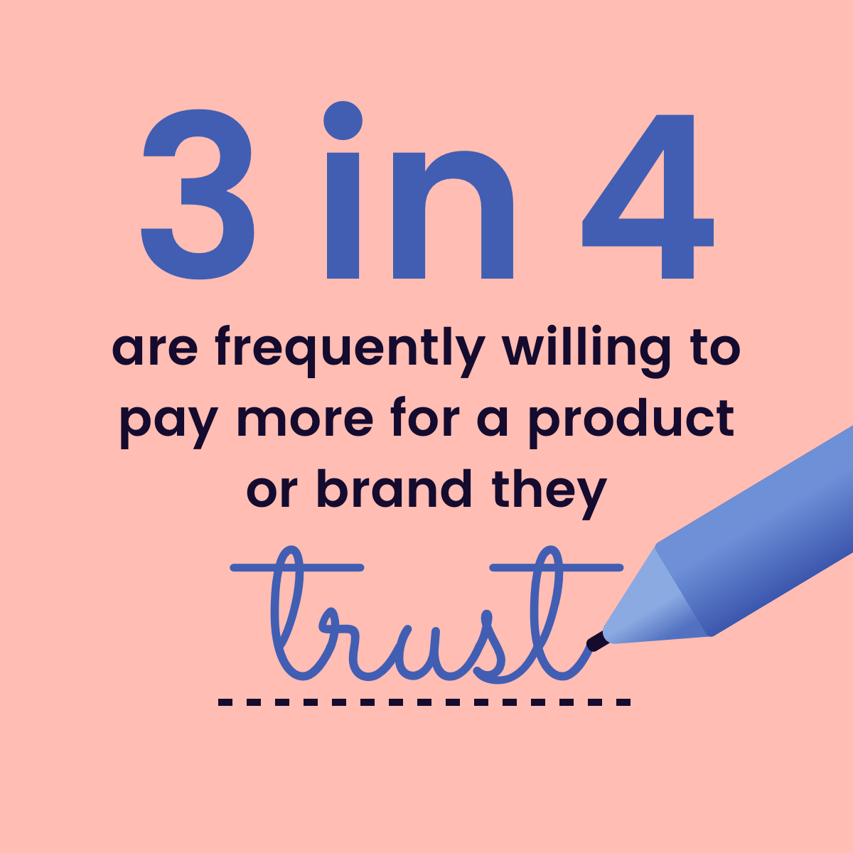 3 in 4 are frequently willing to pay more for brands they trust