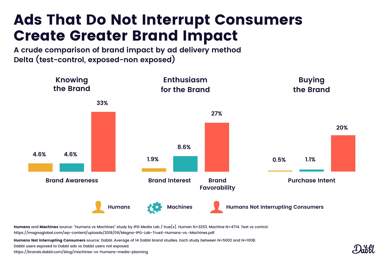 Brand impact comparison