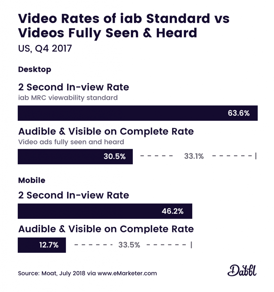 Benchmark of iab standards vs fully seen and heard video ads