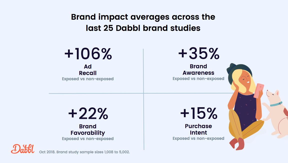 The last 25 brand studies