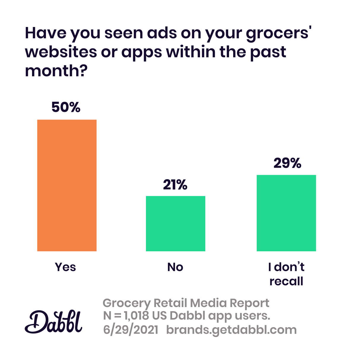 Dabbl Grocery Retail Media Report: retail media ad awareness