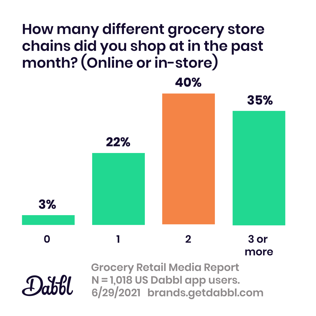 Dabbl Grocery Retail media Report: number of grocers frequented