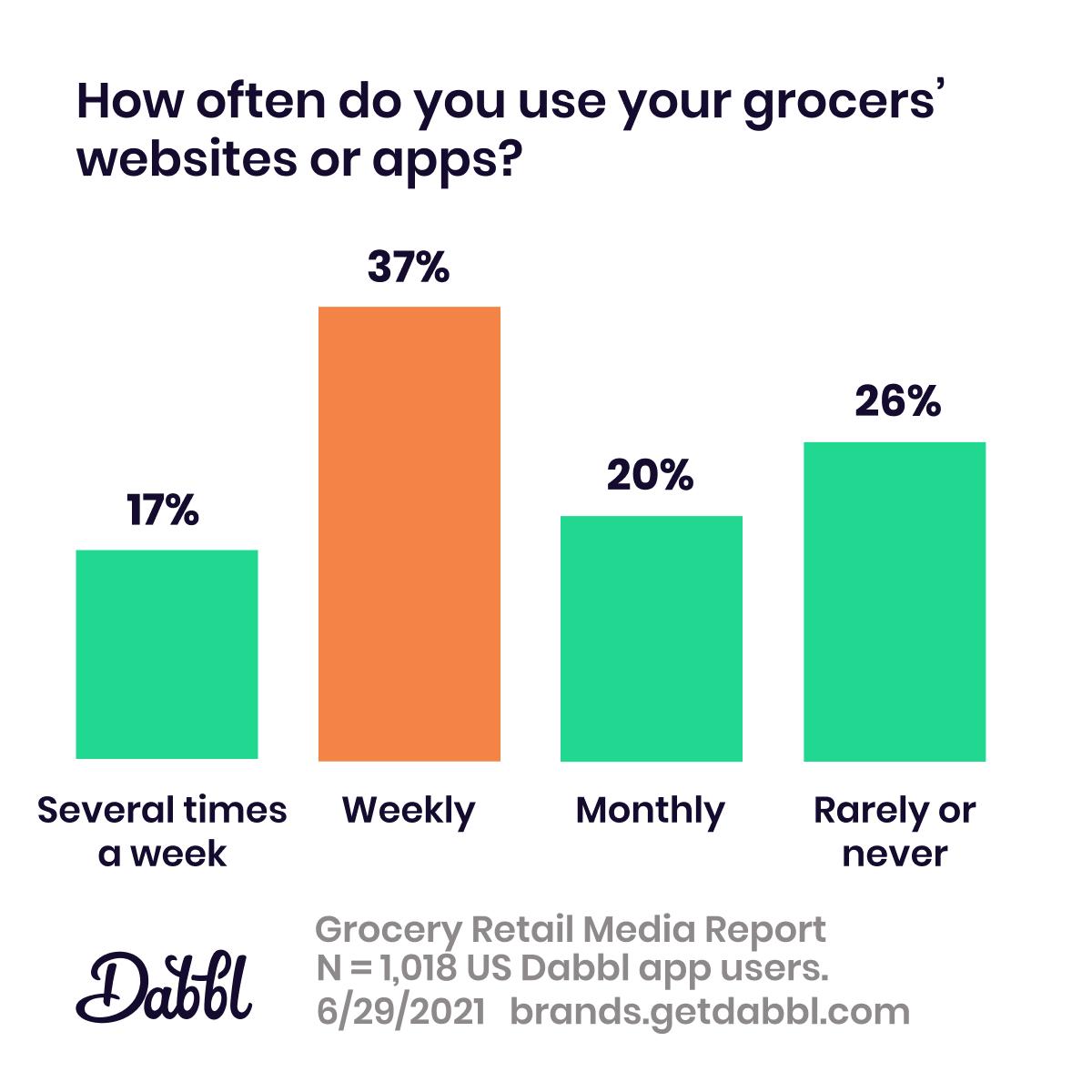 Dabbl Grocery Retail Media Report: digital properties usage
