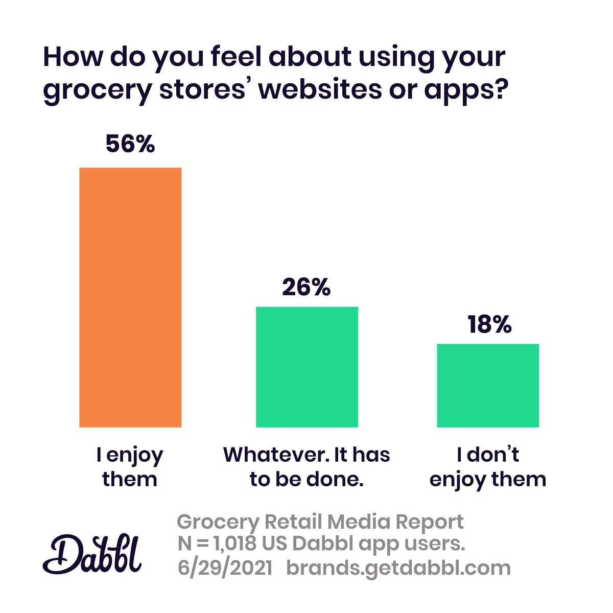 Dabbl Grocery Retail Media Report: grocers' digital property sentiment