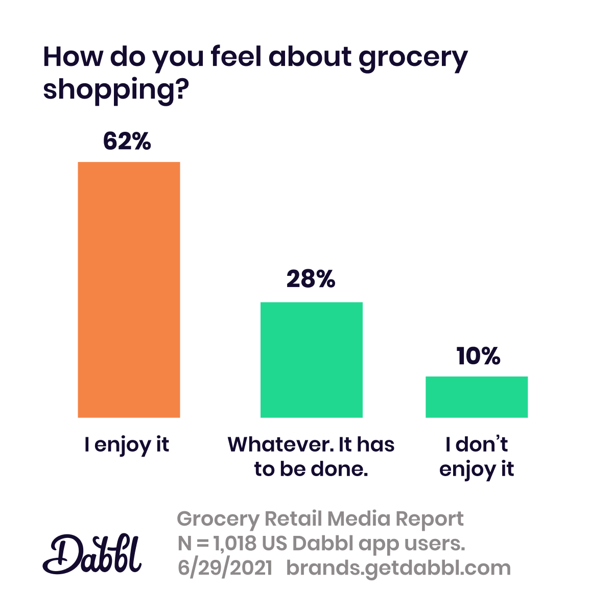 Dabbl Grocery Retail Media Report: grocery shopping sentiment