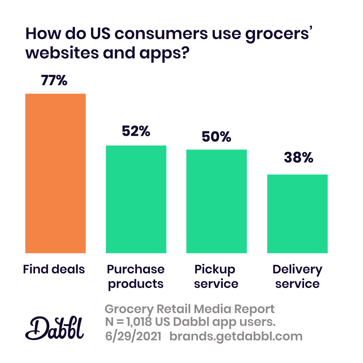 Dabbl Grocery Retail Media Report: types of digital property usage