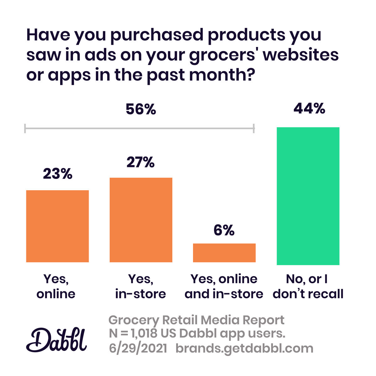 Dabbl Grocery Retail Media Report: purchase retail-media-promoted products