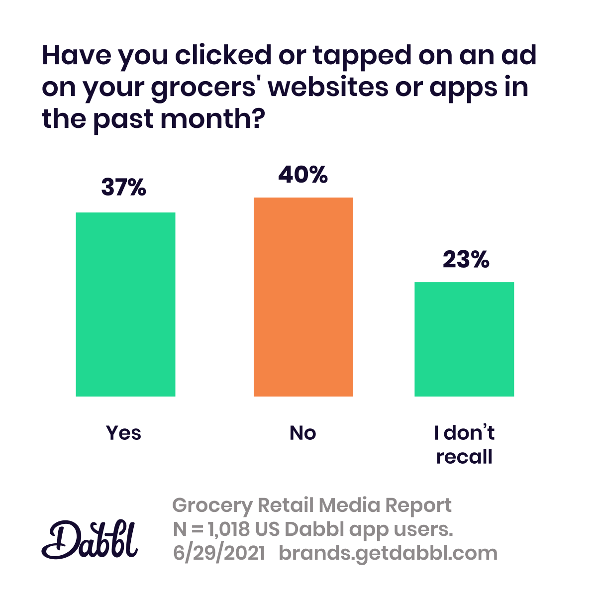 Dabbl Grocery Retail Media Report: retail media ad engagement