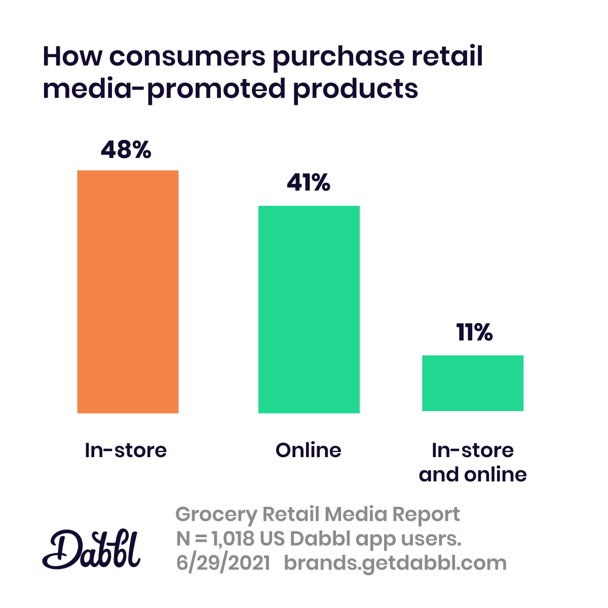 Dabbl Grocery Retail Media Report: purchase channels
